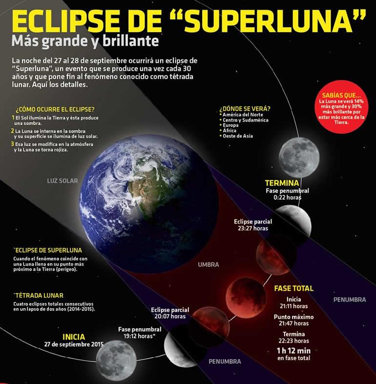 Eclipse total de Luna y Superluna este 27 de septiembre de 2015