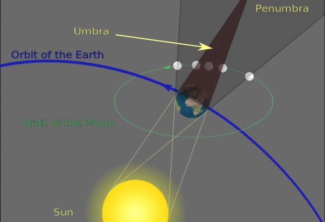 La Tierra se interpone entre la Luna y el Sol.