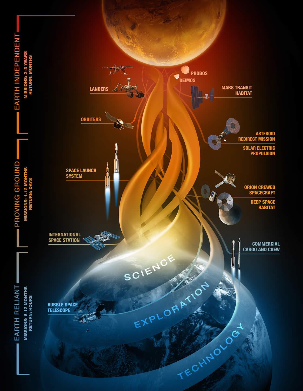 Plan para llegar a Marte