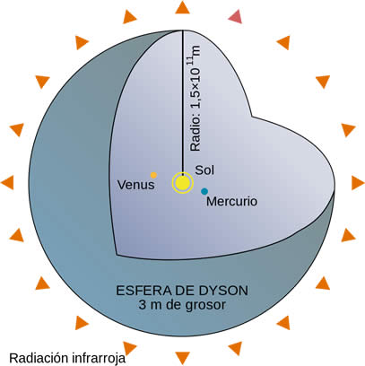 Esfera de Dyson