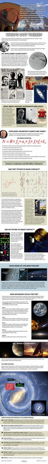 SETI - Búsqueda de inteligencia extraterrestre