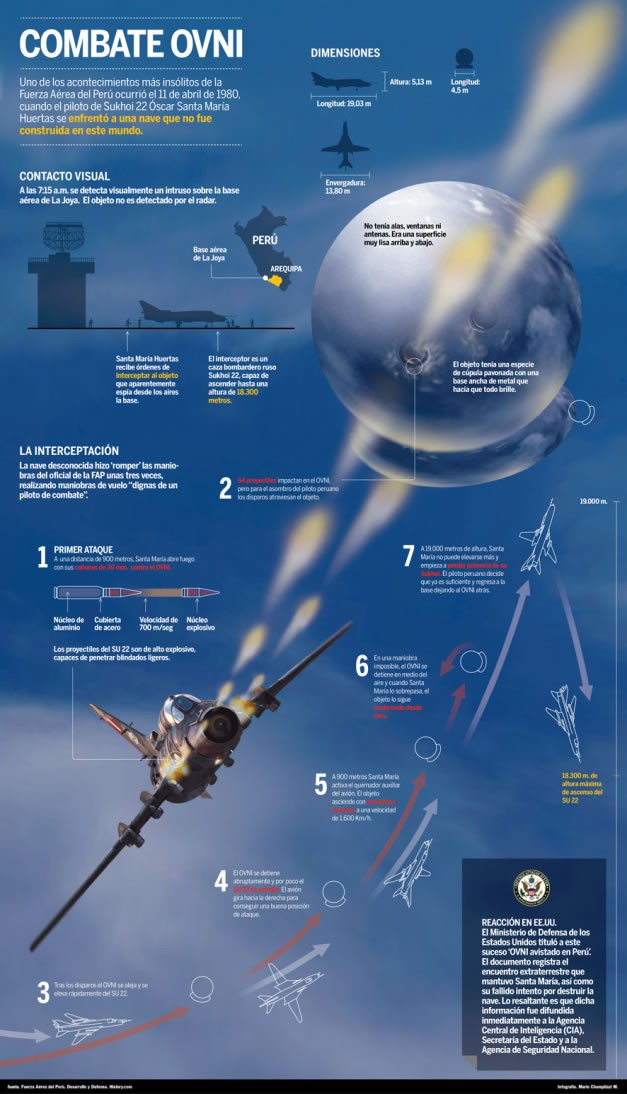 Infografía del caso OVNI de la Joya