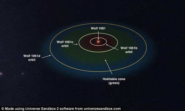 Los planetas girando en torno a la estrella Wolf 1061. El planeta Wolf 1061c se encuentra en la zona habitable (color verde)