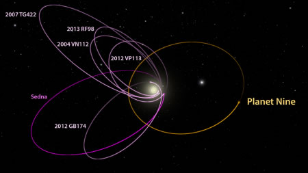 Los seis objetos conocidos más distantes del sistema solar con órbitas exclusiva más allá de Neptuno (magenta) todos se alinean misteriosamente en una sola dirección.