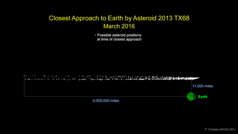 Datos sobre el asteroide 2013 TX68