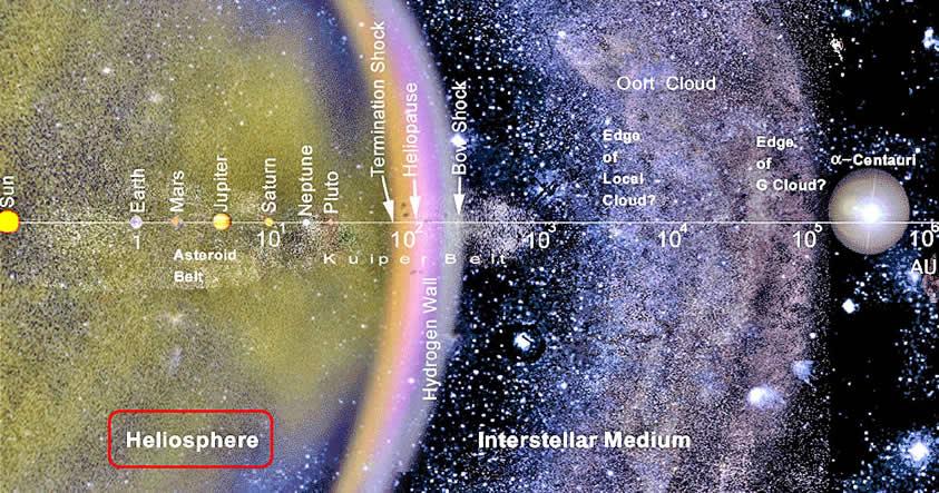 Resultado de imagen de El Espacio Interestelar
