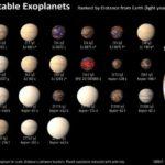 NASA anuncia el descubrimiento de 1.284 exoplanetas, el mayor de la historia