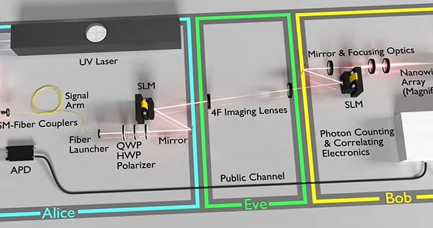 La máquina enigma cuántica desarrollada en la Universidad de Rochester. La luz láser pasa a través de cristales que encriptan o desencriptan la información.