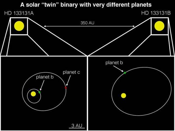 Representación del sistema de estrellas binarias recién descubierto