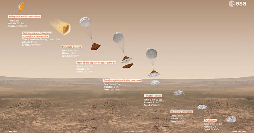 Mira en vivo la llegada de la sonda Schiaparelli de ExoMars a la superficie de Marte