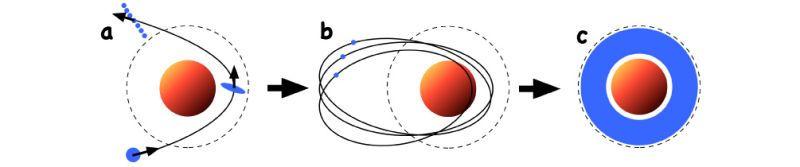 Simulación del efecto de la gravedad de un planeta como Saturno sobre cuerpos rocosos mucho más pequeños.