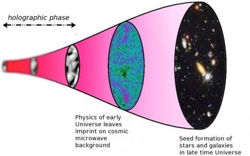 Esquema de la evolución de un Universo holográfico. El tiempo corre de izquierda a derecha. A la izquierda, el Universo está en fase holográfica, y la imagen está distorsionada porque el tiempo y el espacio no están bien definidos.