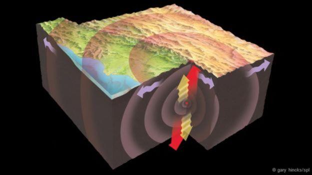 Las ondas sísmicas ayudan a entender la composición del núcleo de la Tierra.