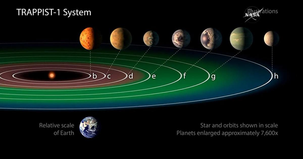 NASA habla de posible vida extraterrestre en los exoplanetas recién descubiertos