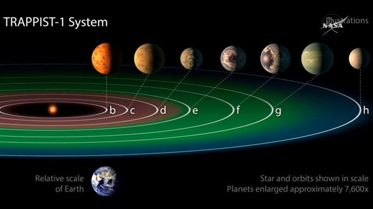 Diagrama del Sistema Solar descubierto