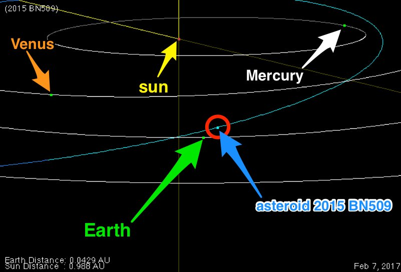 Trayectoria del asteroide 2015 BN509.