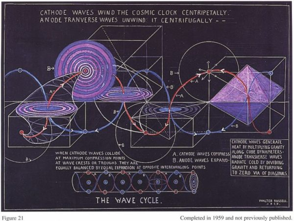 Ciclo cósmico