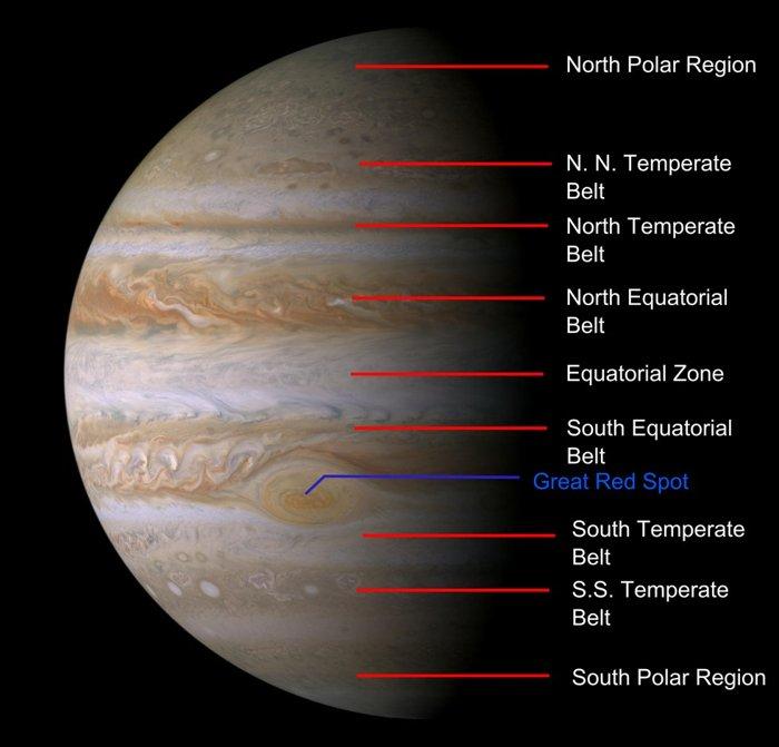 Júpiter y su sistema de bandas y zonas. El punto rojo es una tormenta similar a un huracán que ha estado presente en el planeta por lo menos los últimos cien años.