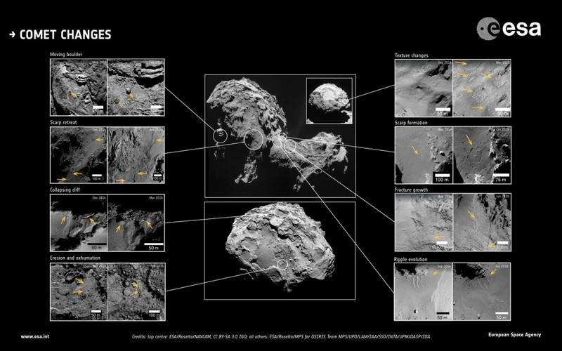 La imagen muestra los diferentes tipos de cambios identificados en las imágenes de alta resolución del cometa 67P / Churyumov-Gerasimenko durante más de dos años de seguimiento por la nave espacial Rosetta de la ESA.