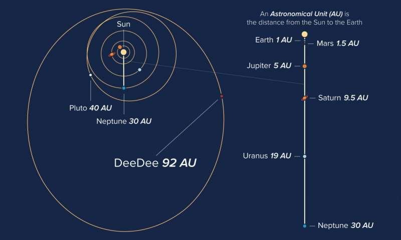Órbitas de los objetos en nuestro Sistema Solar, mostrando la ubicación actual del cuerpo planetario Dee Dee.