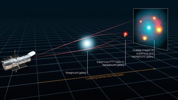 La gravedad de una galaxia ha actuado como lente. Por eso la supernova parece estar en cuatro lugares distintos.