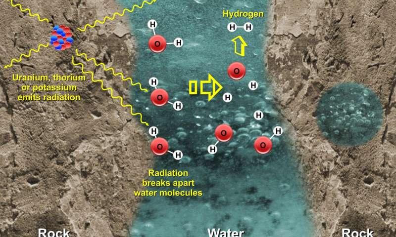 La Universidad de Texas en San Antonio (UTSA) y el Instituto de Investigación del Suroeste (SwRI) han modelado un proceso de craqueo de agua natural llamado radiólisis. Aplicaron el modelo a los cuerpos de hielo alrededor de nuestro sistema solar para mostrar cómo la radiación emitida por núcleos rocosos podría romper las moléculas de agua y apoyar a los microbios que se alimentan de hidrógeno.