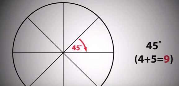 Nueve es la suma de cada subdivisión de un círculo de 36 grados, considerando cada vez la mitad