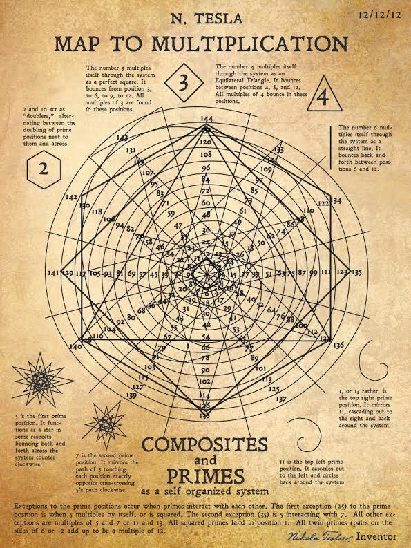 Nikola Tesla: ideas y descubrimientos Tesla-Mapa-de-Multiplicacion