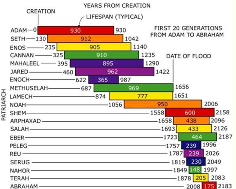 Cronología y longevidades de los patriarcas bíblicos.