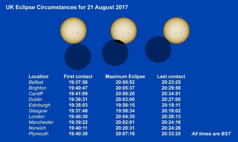 Locaciones del Reino Unido y horas en que será posible observar el Eclipse del 21 de Agosto.