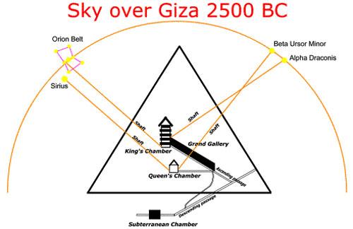 Alineamiento de la estrella con la Gran Pirámide de Giza. Orión (asociada con el dios Osiris) se alinea con la Cámara del Rey, mientras que Sirio (asociado con la diosa Isis) se alinea con la Cámara de la Reina.