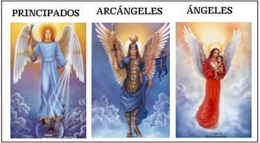 Tercera jerarquía de ángeles