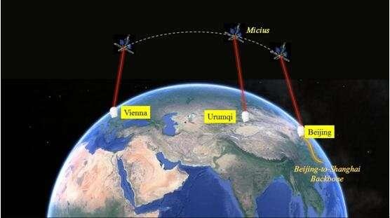 Esta imagen muestra el envío de mensajes de Viena a Beijing a través de la red cuántica integrada espacio-tierra