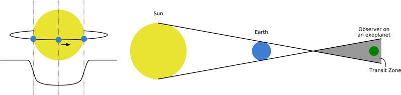 Diagrama de un planeta (por ejemplo, la Tierra, azul) que transita frente a su estrella anfitriona (por ejemplo, el Sol, amarillo). Izquierda: La curva negra inferior muestra el brillo de la estrella que se atenúa perceptiblemente sobre el evento de tránsito, cuando el planeta está bloqueando parte de la luz de la estrella. Derecha: Cómo se proyecta la zona de tránsito de un planeta del Sistema Solar desde el Sol. El observador del exoplaneta verde está situado en la zona de tránsito y por lo tanto puede ver tránsitos de la Tierra.