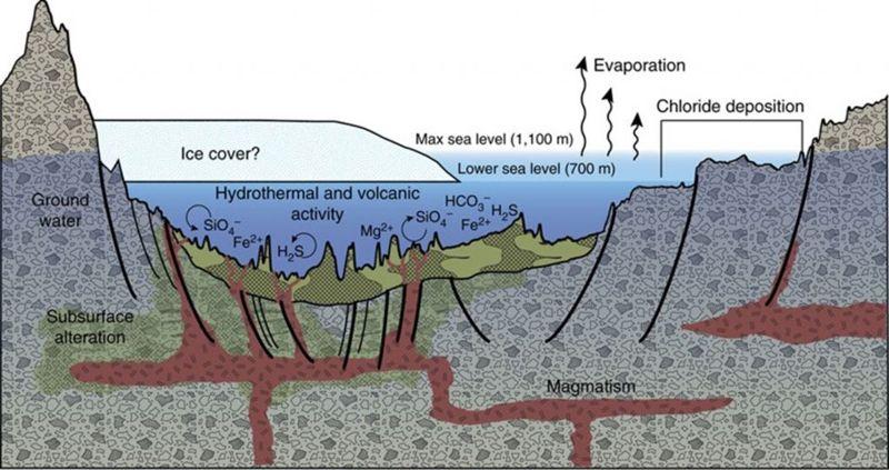 Ilustración que muestra el origen de algunos depósitos en la cuenca Eridania del sur de Marte como resultado de la actividad hidrotermal del lecho marino hace más de 3 mil millones de años.