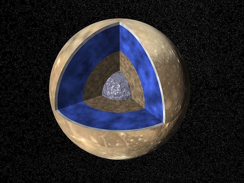 Estructura interna de Ganímedes. Hay seis veces más agua en los océanos de Ganímedes que en los de la Tierra, y tres veces más que en los de la luna Europa.