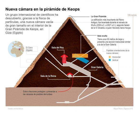 La nueva cámara en la pirámide de Keops