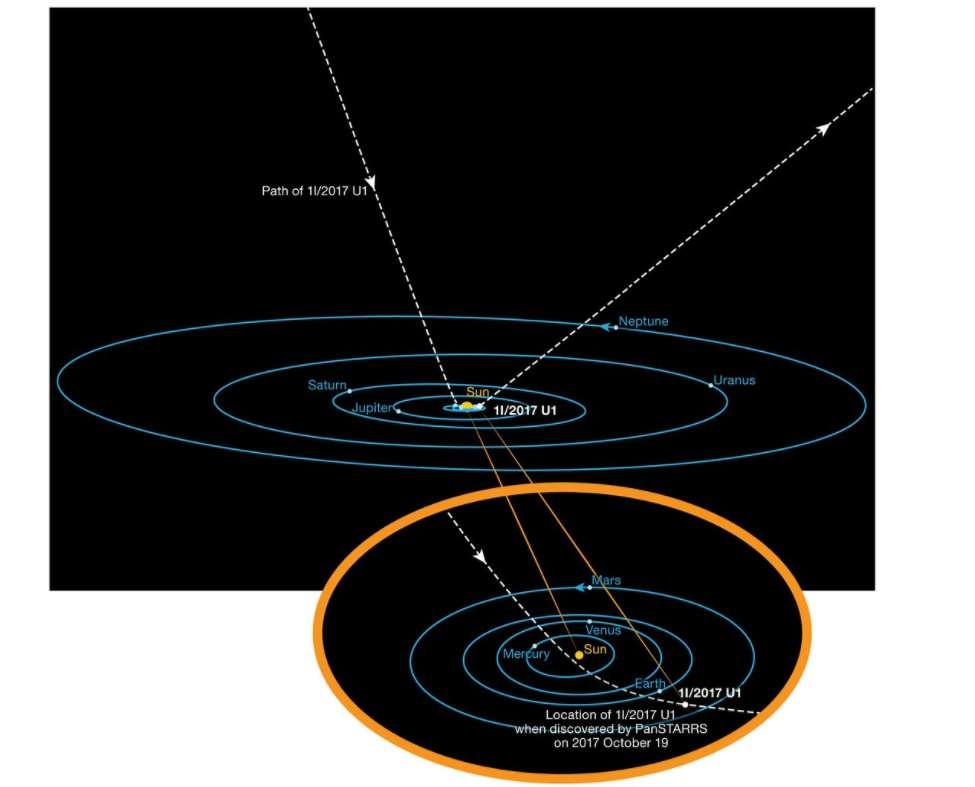 La órbita de Oumuamua hacia nuestro Sistema Solar