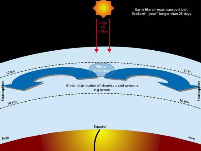 La atmósfera de la Tierra tiene capas de transporte estratosférico que distribuyen ozono y otros gases a los polos, pero los planetas bloqueados con una órbita corta carecen de estos