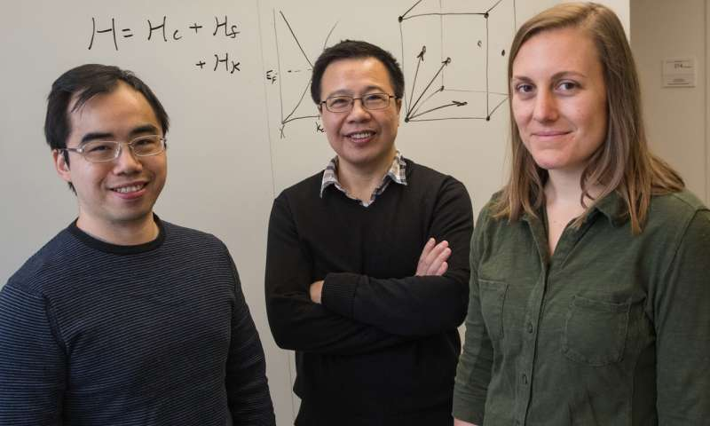 Físicos de la Universidad Rice (desde la izquierda) Hsin-Hua Lai, Qimiao Si and Sarah Grefe