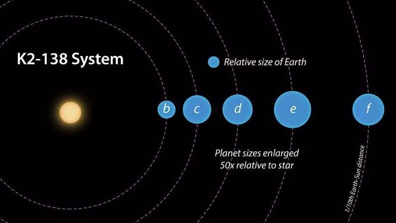 Diagrama comparativo entre los tamaños de los 5 exoplanetas descubiertos en el sistema K2-138 y la Tierra