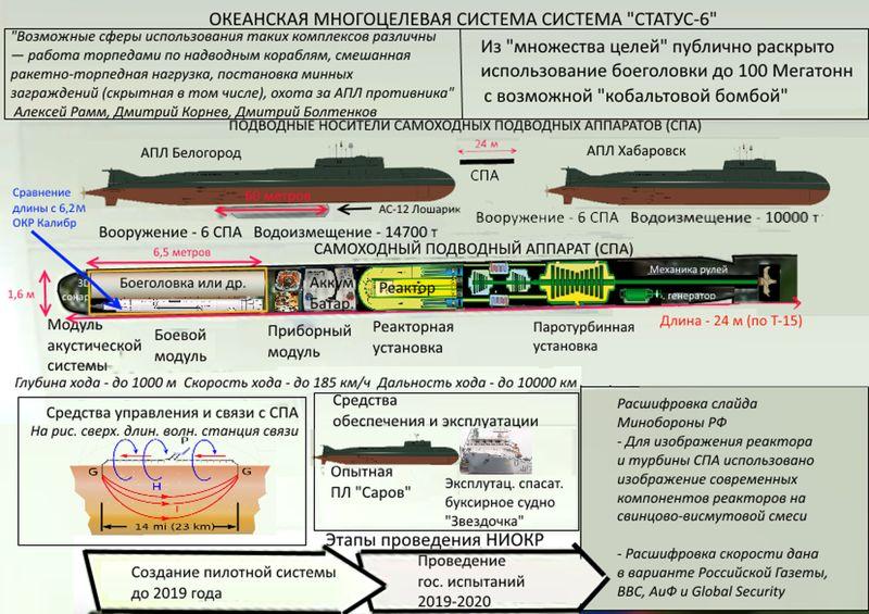 Rusia ha desarrollado y probado un dron submarino con capacidad nuclear llamado Ocean Multipurpose System Status-6