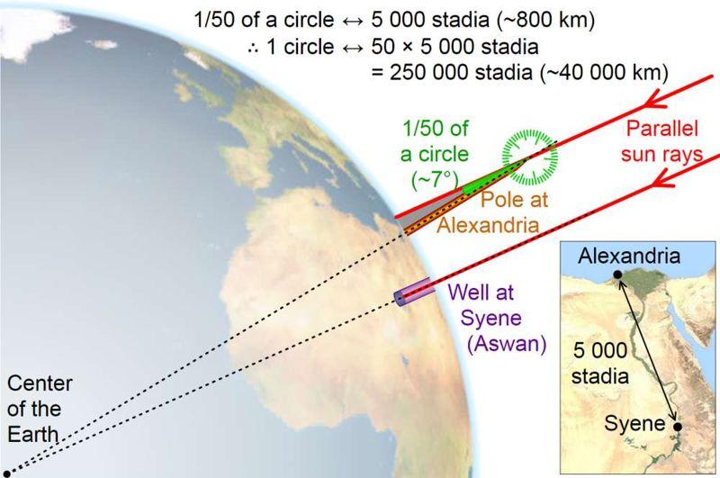 De esta forma Eratóstenes calculó el tamaño de la Tierra