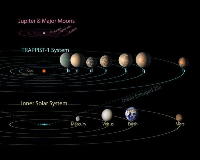 Tres planetas ('e', 'f' y 'g') parecen estar en la zona habitable de la estrella