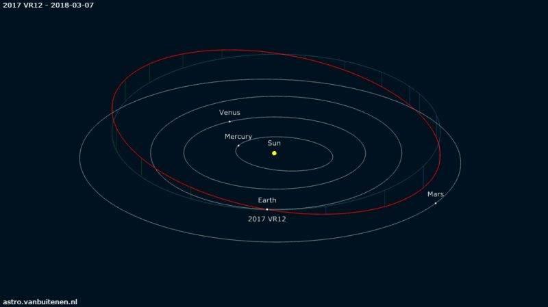 Órbita del asteroide 2017 VR12