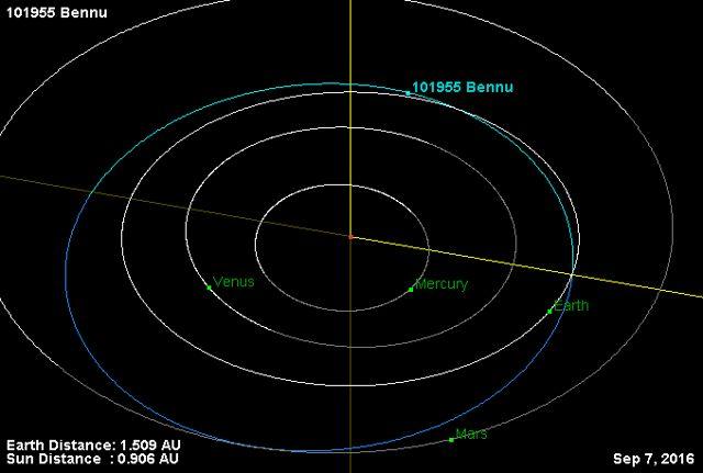 Las órbitas de Bennu y los tres planetas interiores, alrededor del sol, registradas el 7 de septiembre de 2016