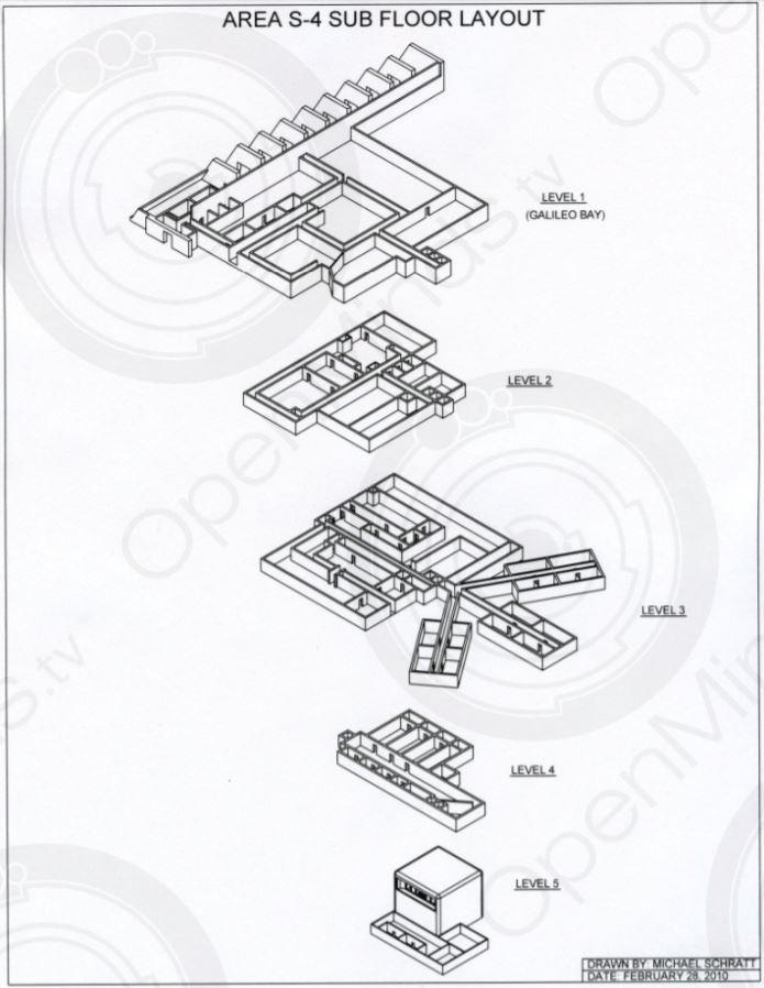 Niveles del Área S-4