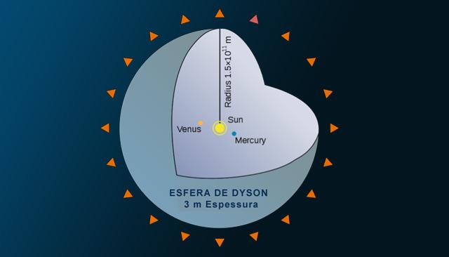 Diagrama esquemático muestra una hipotética esfera de Dyson, una posible fuente emisora de señales extraterrestres.
