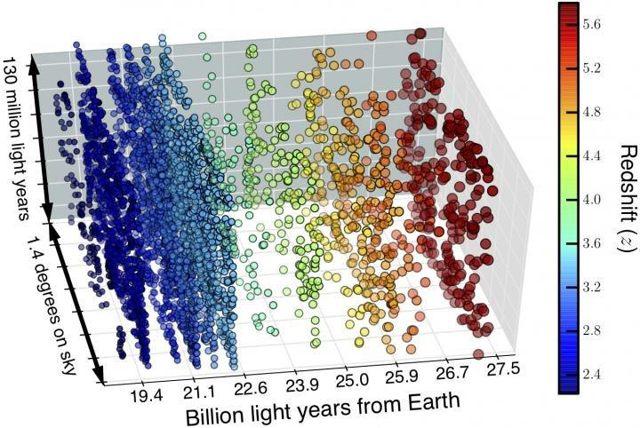 Esta imagen muestra la distancia a las galaxias en miles de millones de años luz. Las posiciones de las 4,000 galaxias aparecen como círculos. Sus colores representan el grado de desplazamiento al rojo visto: los círculos más azules indican galaxias más cercanas a la Tierra que están menos desplazadas hacia el rojo. Los círculos verdes, amarillos, naranjas y rojos indican desplazamientos al rojo sucesivamente más altos y galaxias que están progresivamente más lejos de la Tierra