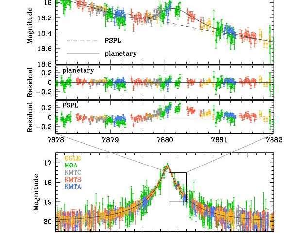 La curva de luz del evento de microlente gravitacional OGLE-2017-BLG-0482. Los paneles superiores muestran la región donde se detectó la anomalía, detallada en el panel inferior